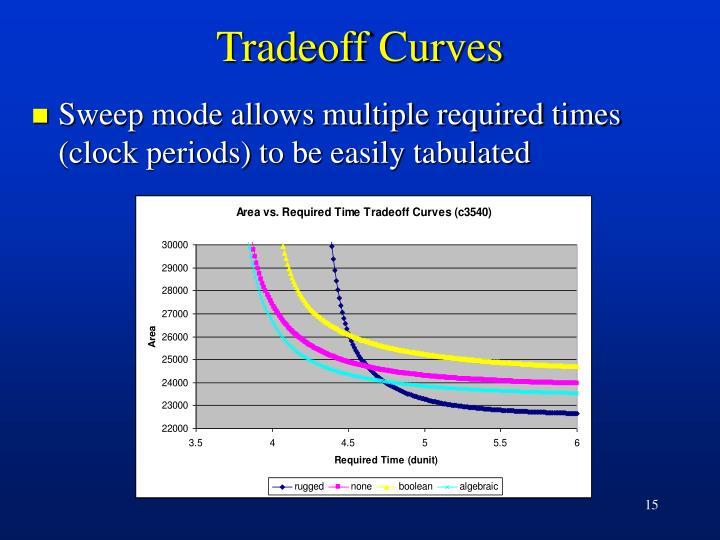 Tradeoff Curves