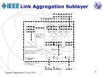 link aggregation sublayer