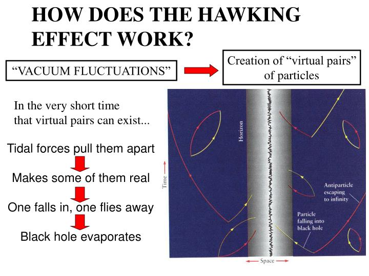 HOW DOES THE HAWKING EFFECT WORK?