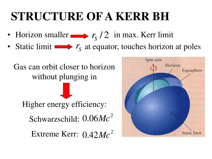 STRUCTURE OF A KERR BH