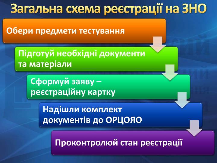 Загальна схема реєстрації на ЗНО