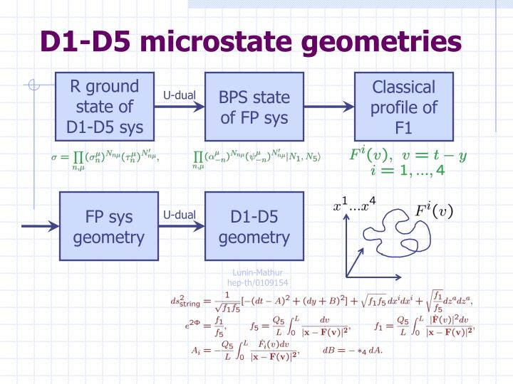 D1-D5 microstate geometries