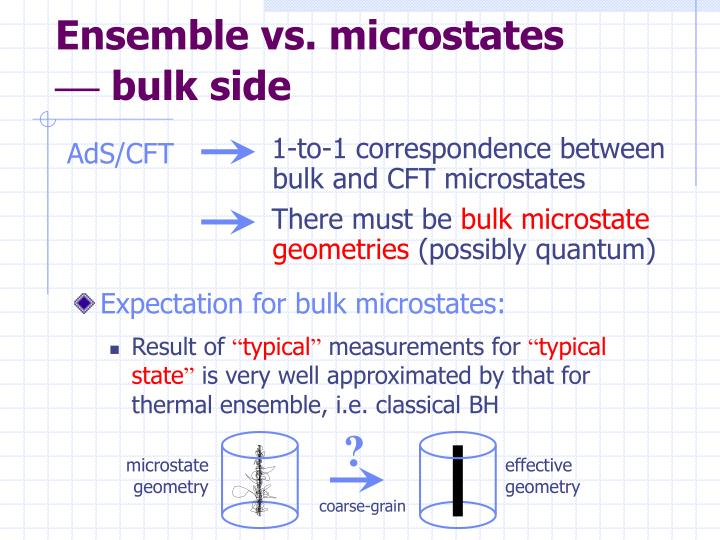 Ensemble vs. microstates