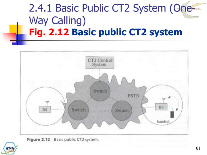 2.4.1 Basic Public CT2 System (One-Way Calling)