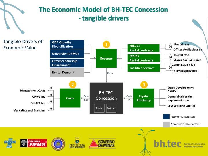 The Economic Model of BH-TEC Concession