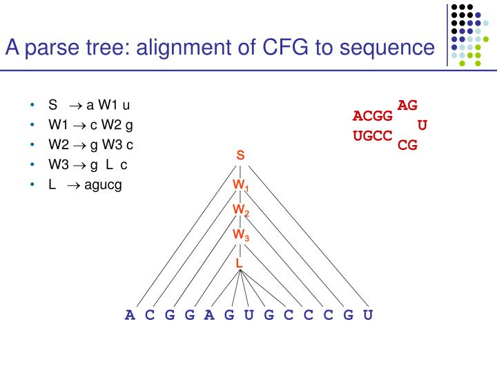 A parse tree: alignment of CFG to sequence