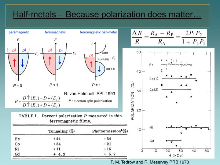 Half-metals – Because polarization does matter…