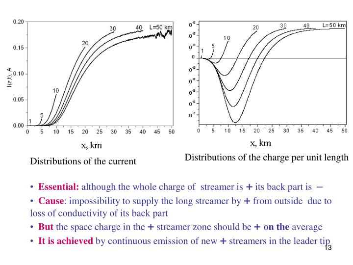 Distributions of the charge per unit length