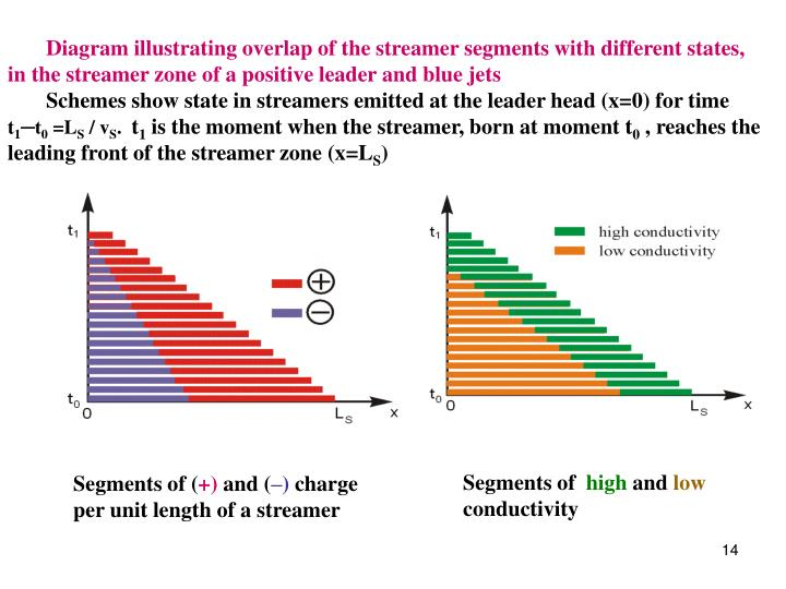Diagram illustrating overlap of the streamer segments with different states,