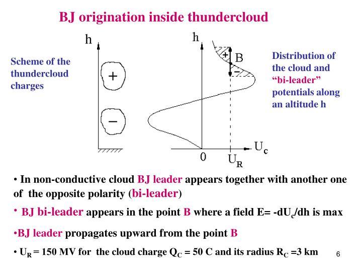 BJ origination inside thundercloud