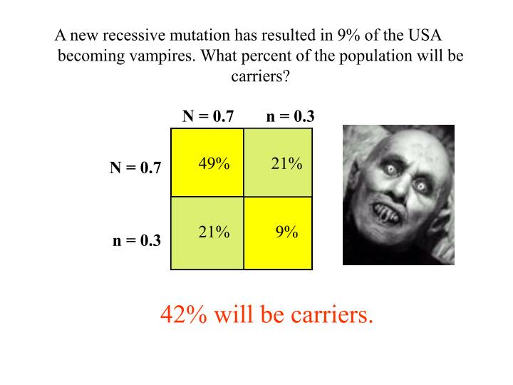 A new recessive mutation has resulted in 9% of the USA becoming vampires. What percent of the population will be carriers?