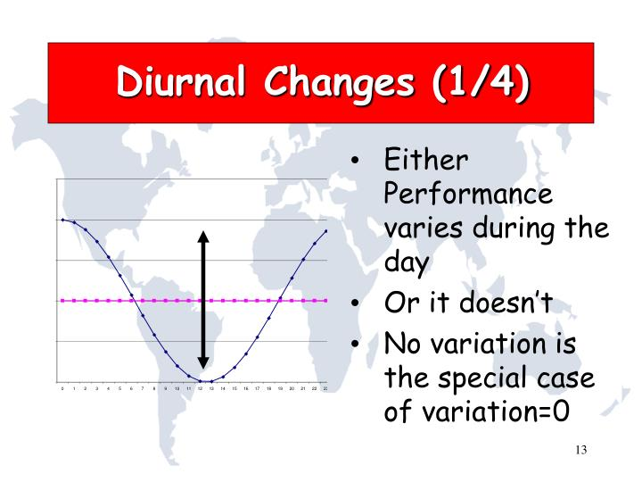Diurnal Changes (1/4)