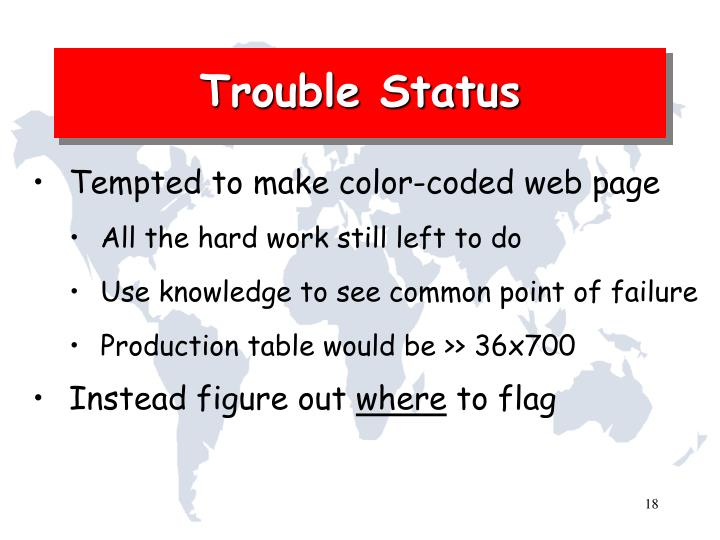 Trouble Status