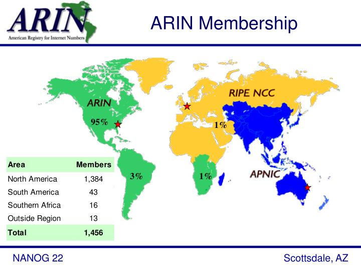 ARIN Membership