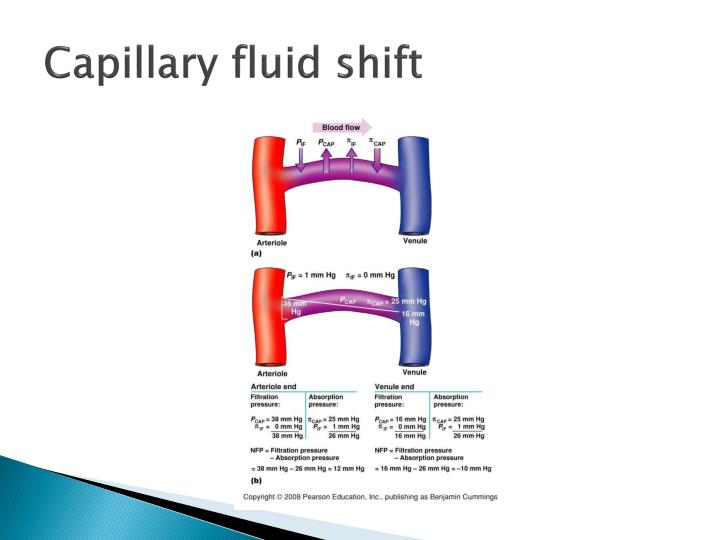 Capillary fluid shift