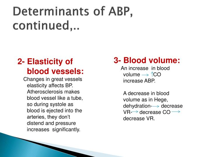 Determinants of ABP, continued