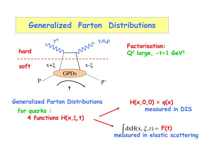 Generalized parton distributions
