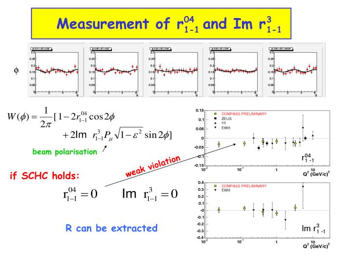 Measurement of r   and Im r