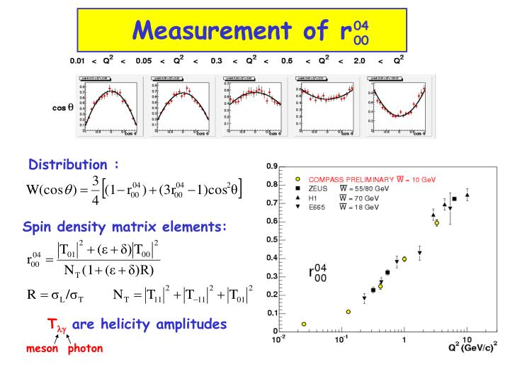 Measurement of r