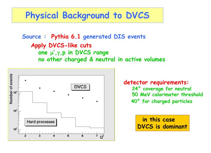 Physical Background to DVCS