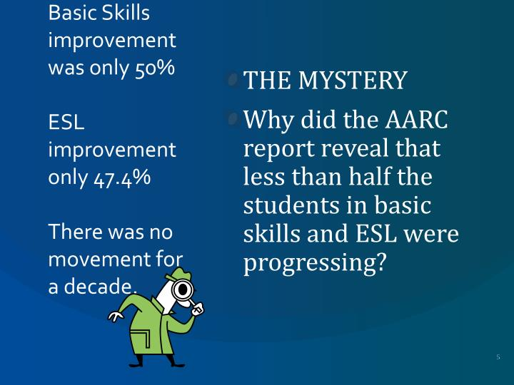 Basic Skills improvement was only 50%