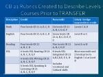 cb 21 rubrics created to describe levels courses prior to transfer