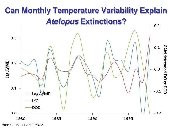 Can Monthly Temperature Variability Explain