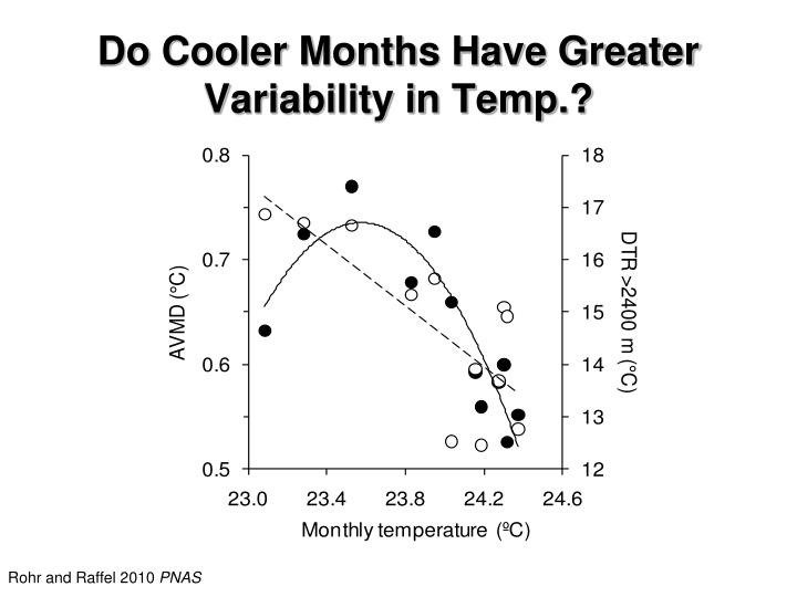 Do Cooler Months Have Greater Variability in Temp.?