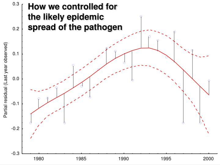 How we controlled for the likely epidemic spread of the pathogen