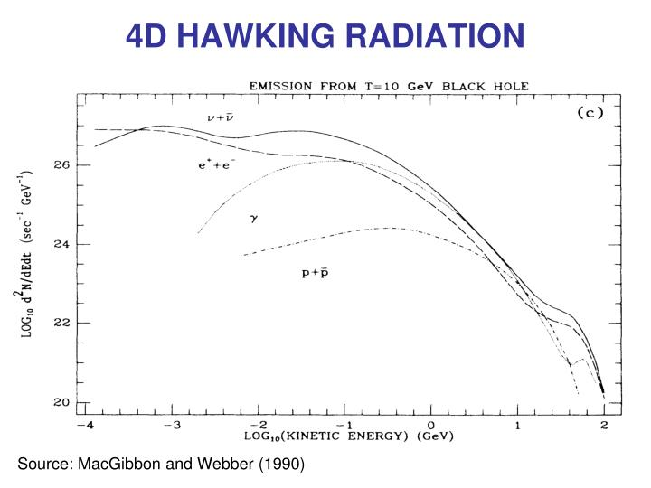 4D HAWKING RADIATION