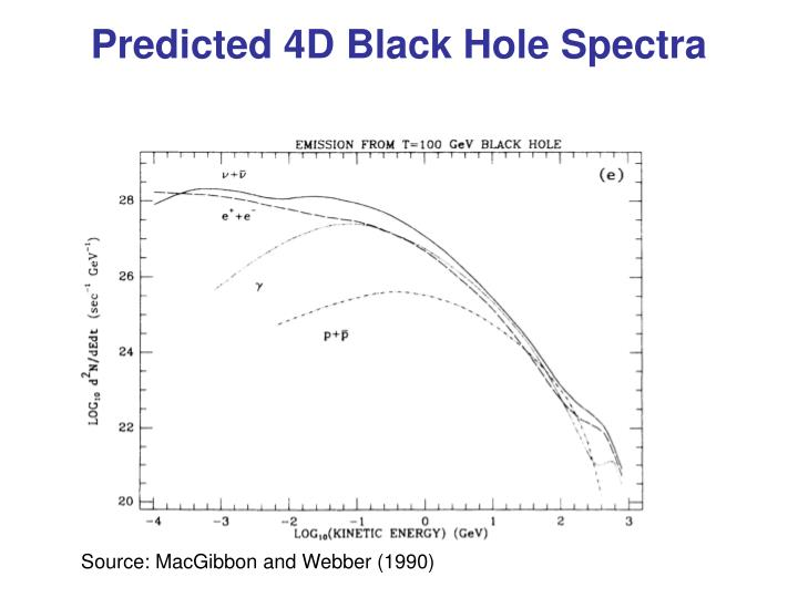Predicted 4D Black Hole Spectra
