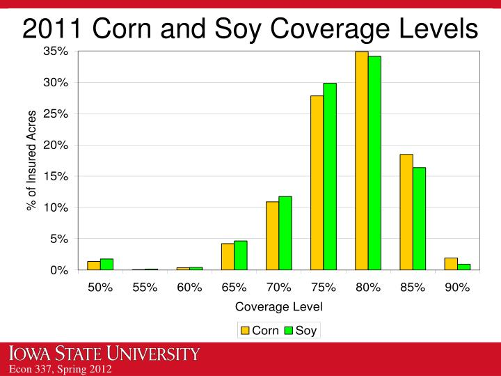 2011 Corn and Soy Coverage Levels