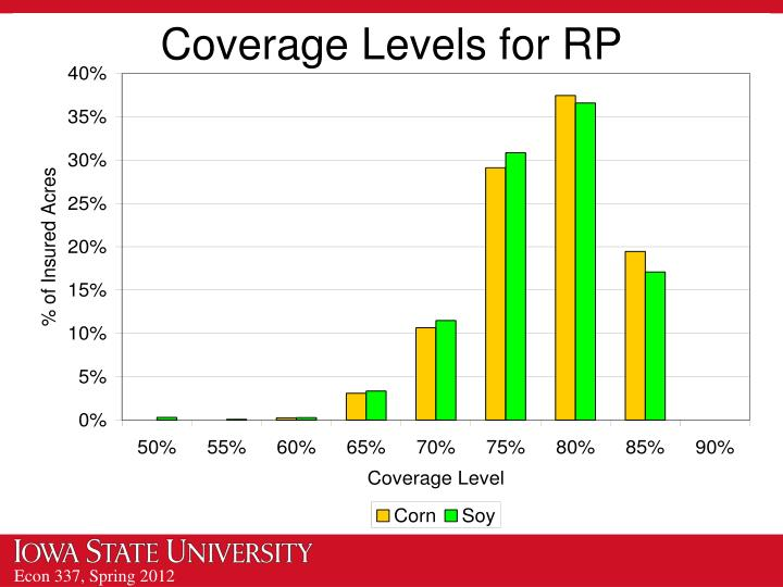 Coverage Levels for RP