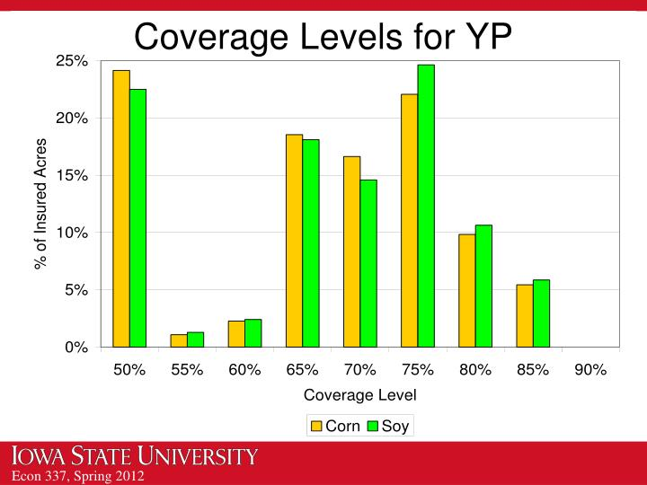 Coverage Levels for YP
