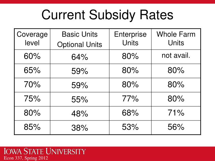 Current Subsidy Rates