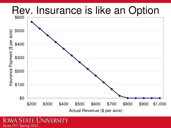 Rev. Insurance is like an Option