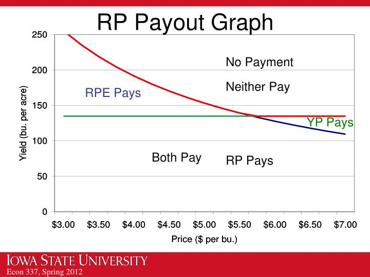 RP Payout Graph