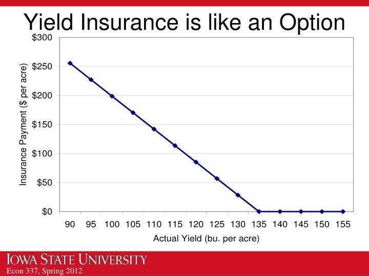 Yield Insurance is like an Option