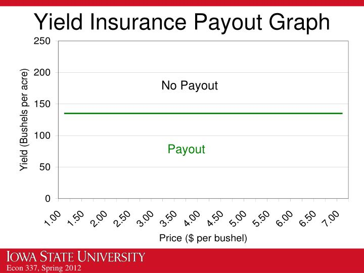 Yield Insurance Payout Graph