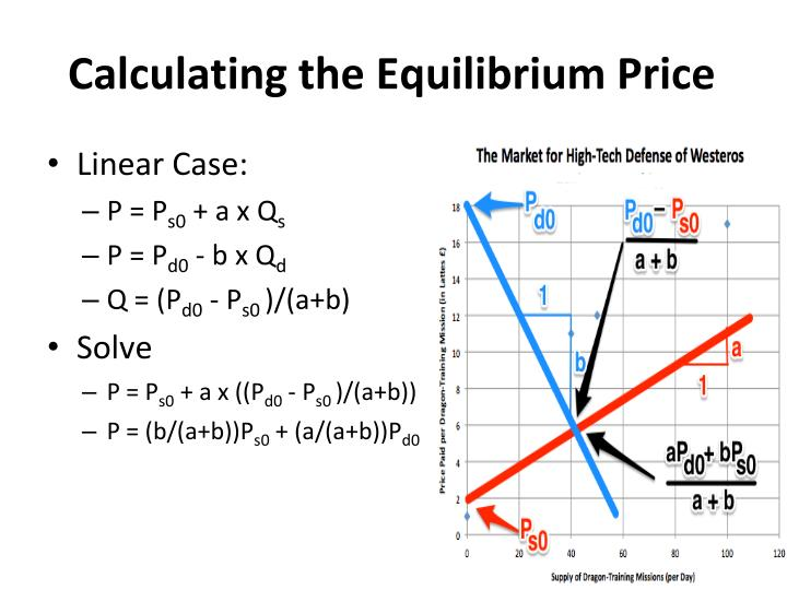Calculating the Equilibrium Price