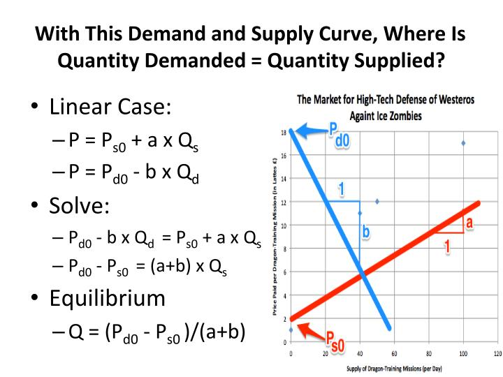 With This Demand and Supply Curve, Where Is Quantity Demanded = Quantity Supplied?
