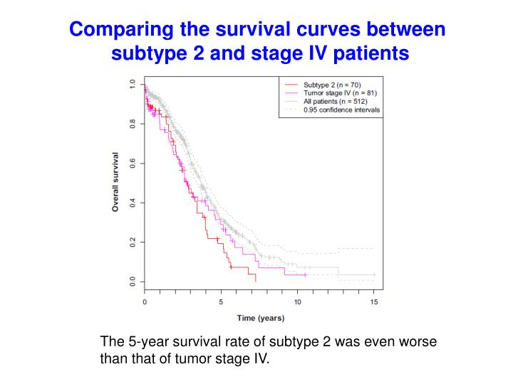 Comparing the survival curves between
