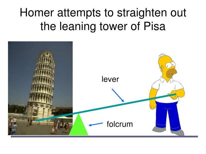 Homer attempts to straighten out the leaning tower of Pisa