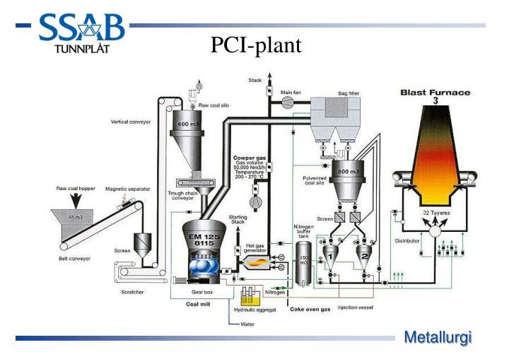 PCI-plant