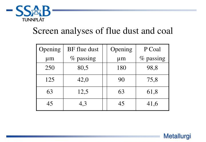 Screen analyses of flue dust and coal