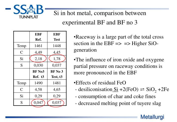 Si in hot metal, comparison between                    experimental BF and BF no 3