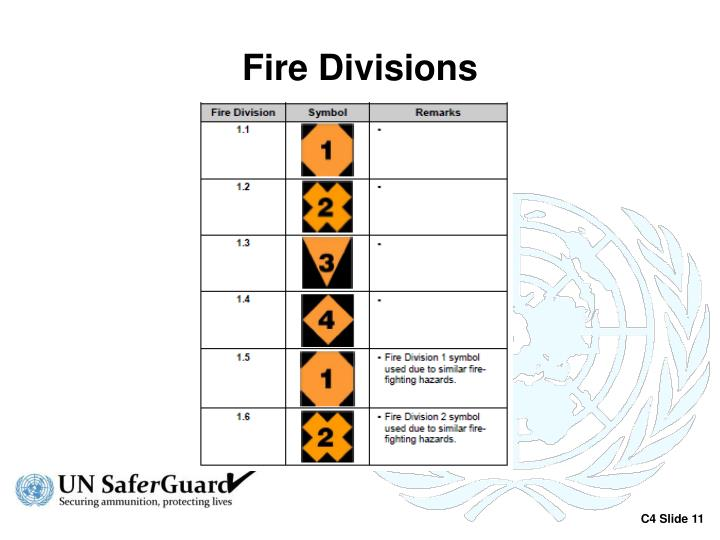 Fire Divisions