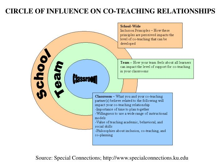 CIRCLE OF INFLUENCE ON CO-TEACHING RELATIONSHIPS