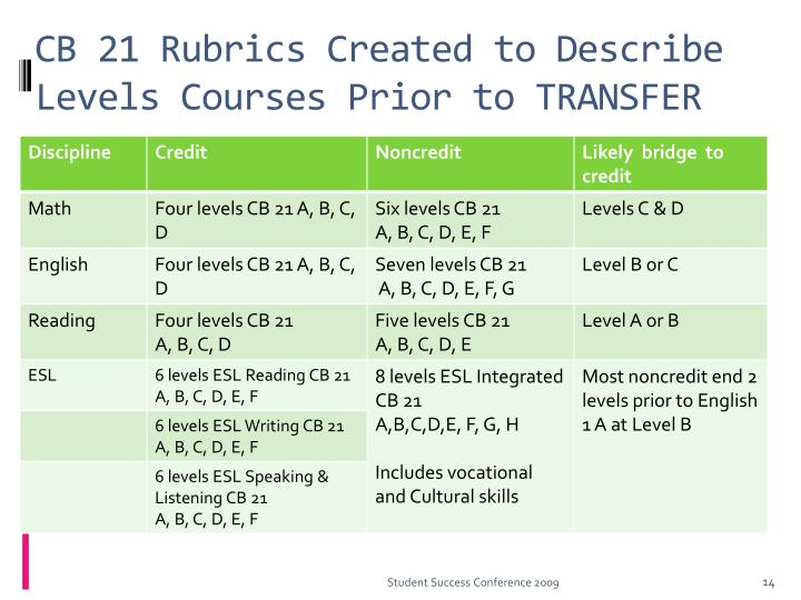 CB 21 Rubrics Created to Describe Levels Courses Prior to TRANSFER
