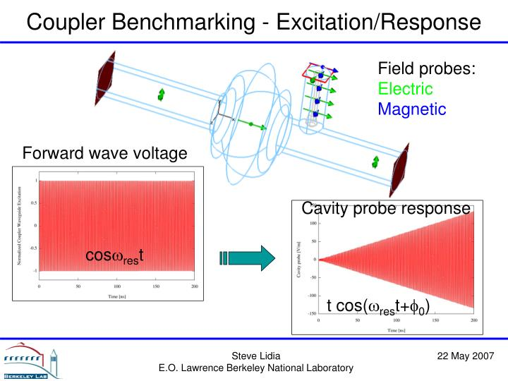 Coupler Benchmarking - Excitation/Response